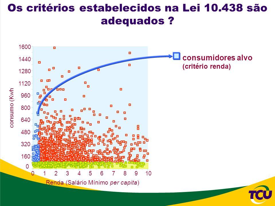 109876543210 1600 1440 1280 1120 960 800 640 480 320 160 0 consumo (Kwh Renda (Salário Mínimo per capita) consumidores alvo (critério renda) Os critér