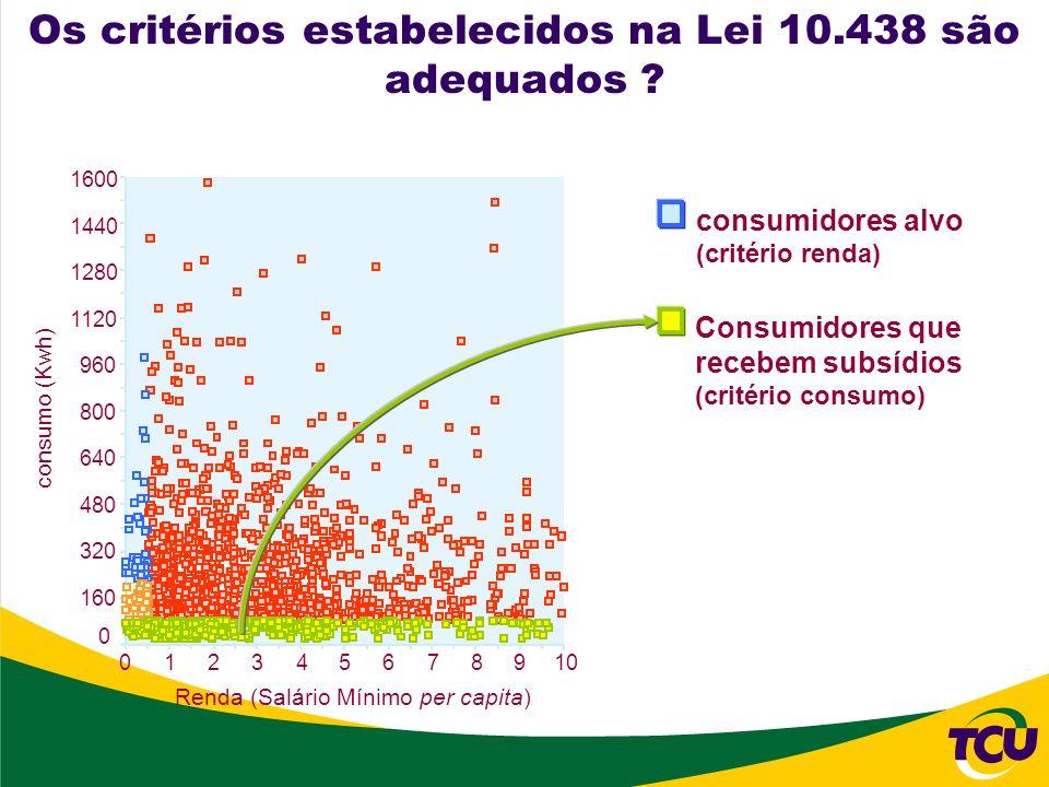 1600 1440 1280 1120 960 800 640 480 320 160 0 consumo (Kwh) Renda (Salário Mínimo per capita) consumidores alvo (critério renda) Consumidores que rece