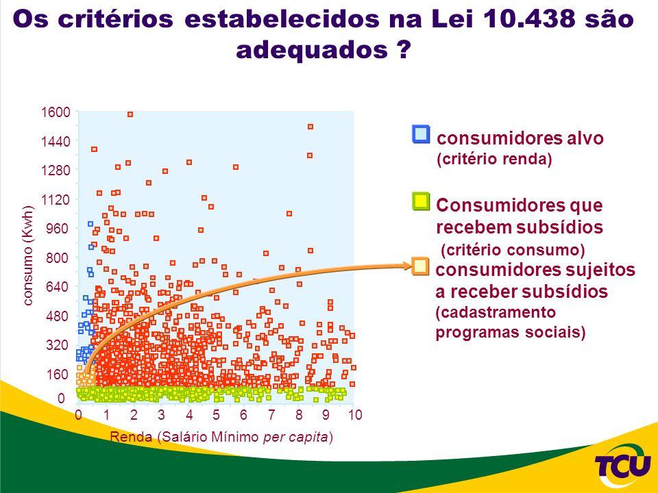1600 1440 1280 1120 960 800 640 480 320 160 0 consumo (Kwh) consumidores alvo (critério renda) Consumidores que recebem subsídios (critério consumo) c