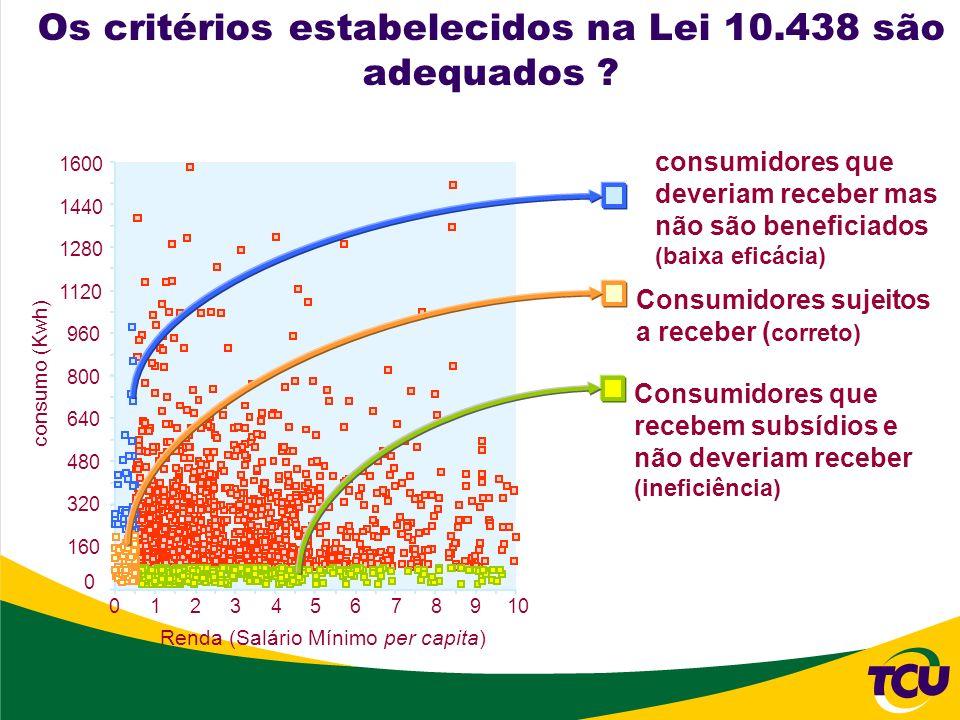 1600 1440 1280 1120 960 800 640 480 320 160 0 consumo (Kwh) consumidores que deveriam receber mas não são beneficiados (baixa eficácia) Consumidores s