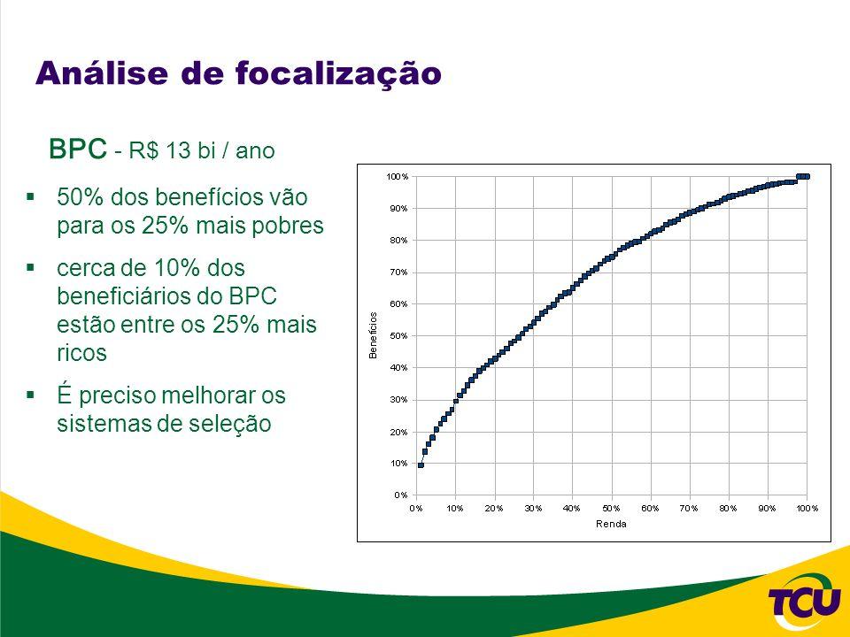 Análise de focalização 50% dos benefícios vão para os 25% mais pobres cerca de 10% dos beneficiários do BPC estão entre os 25% mais ricos É preciso me