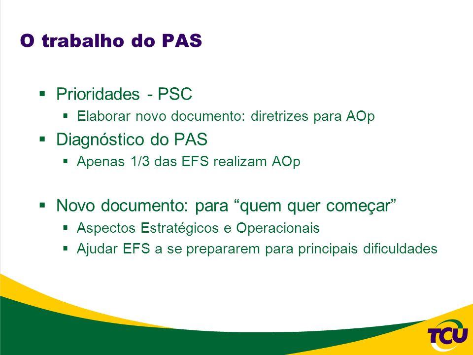 O trabalho do PAS Prioridades - PSC Elaborar novo documento: diretrizes para AOp Diagnóstico do PAS Apenas 1/3 das EFS realizam AOp Novo documento: pa