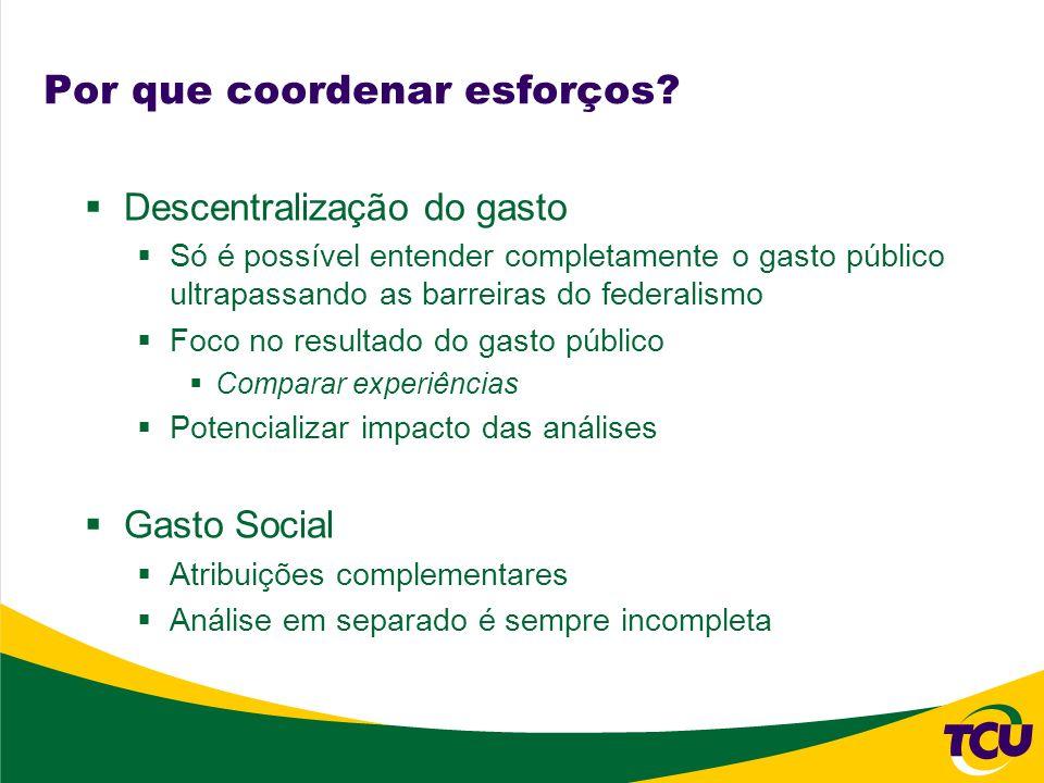 Por que coordenar esforços? Descentralização do gasto Só é possível entender completamente o gasto público ultrapassando as barreiras do federalismo F