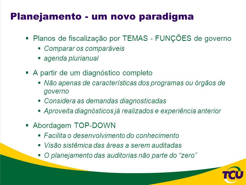 Planejamento - um novo paradigma Planos de fiscalização por TEMAS - FUNÇÕES de governo Comparar os comparáveis agenda plurianual A partir de um diagnó