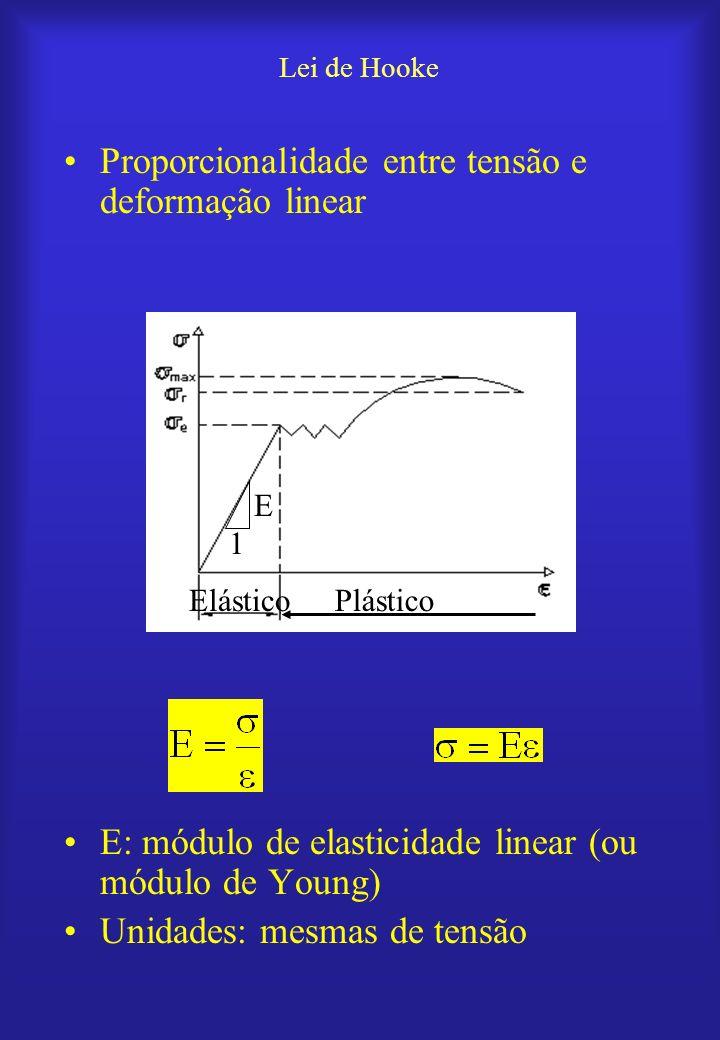 Lei de Hooke Proporcionalidade entre tensão e deformação linear E: módulo de elasticidade linear (ou módulo de Young) Unidades: mesmas de tensão Plást