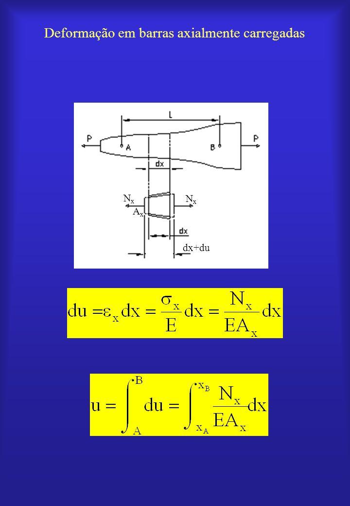 Deformação em barras axialmente carregadas dx+du NxNx NxNx AxAx
