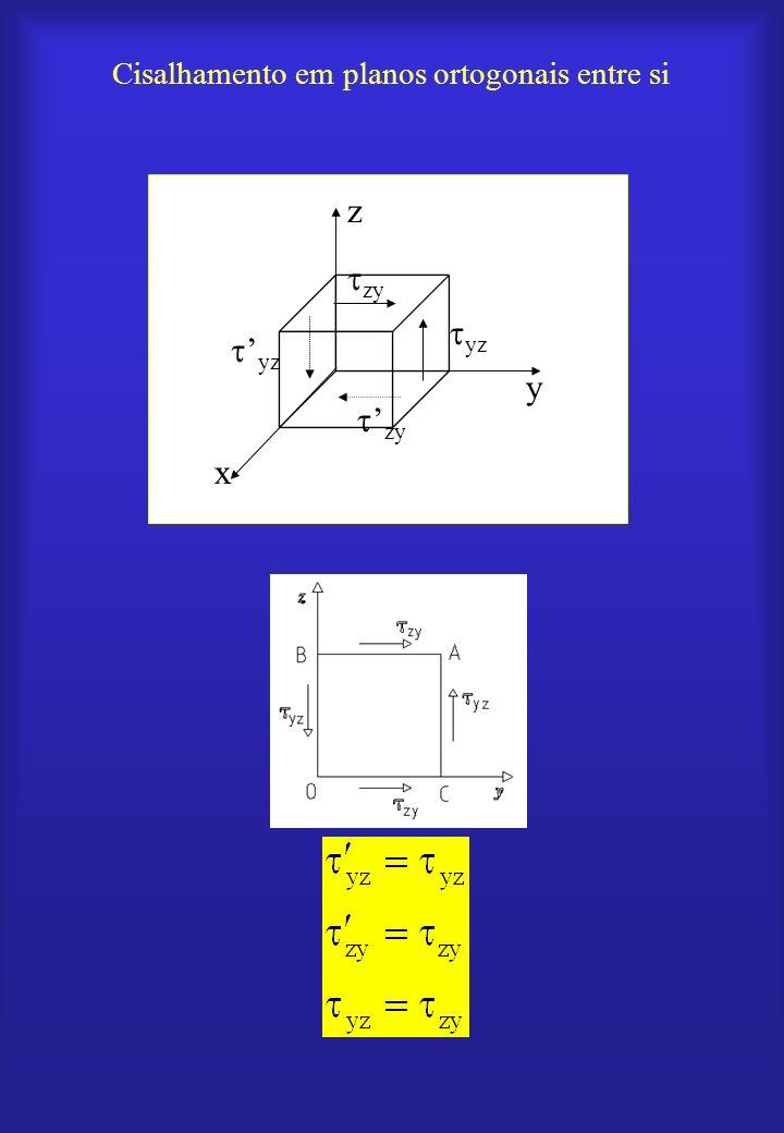 Cisalhamento em planos ortogonais entre si x y z zy yz