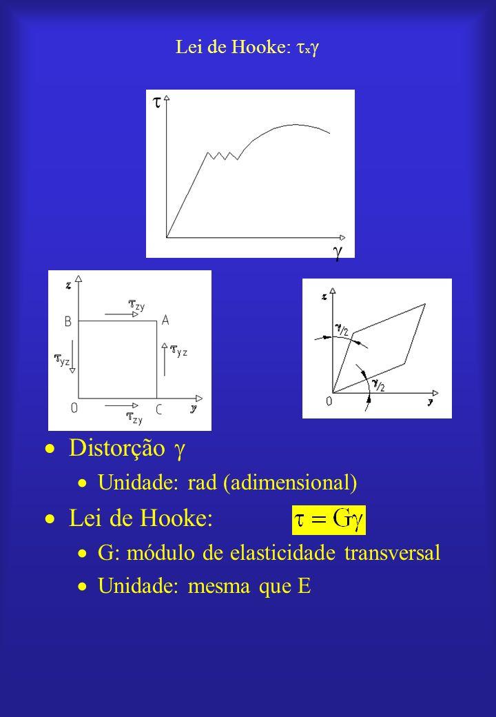 Lei de Hooke: x Distorção Unidade: rad (adimensional) Lei de Hooke: G: módulo de elasticidade transversal Unidade: mesma que E