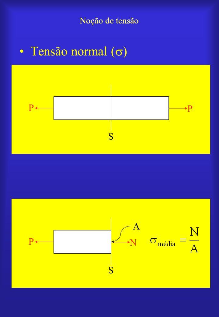 Noção de tensão Tensão normal ( ) P P S P N S A