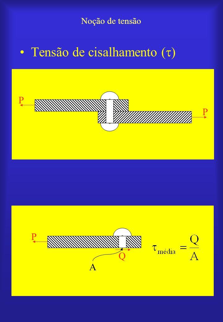 Distribuição de sob carga axial Tração (+) Compressão ( ) P S P S
