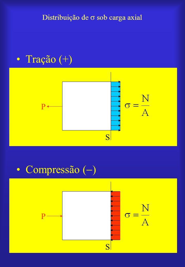 Unidades de tensão: –N/m 2 ou Pa (SI) –kgf/mm 2 –lb/in 2 ou psi –lb/ft 2 Conversões: –1kgf/mm 2 = 9,8 MPa –1 psi = 6,8948.10 3 Pa –lb/ft 2 = 4,7880.10 1 Pa