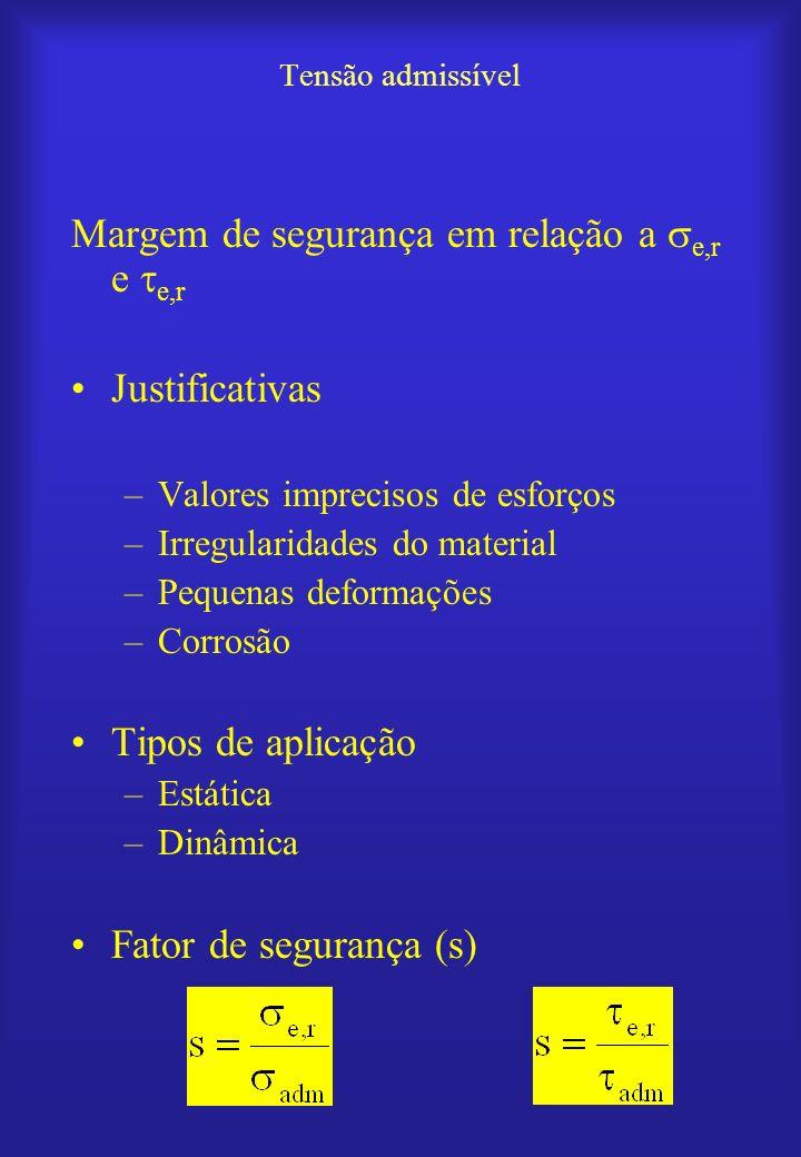Tensão admissível Margem de segurança em relação a e,r e e,r Justificativas –Valores imprecisos de esforços –Irregularidades do material –Pequenas def