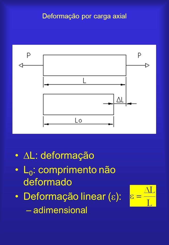 Deformação por carga axial L: deformação L 0 : comprimento não deformado Deformação linear ( ): –adimensional