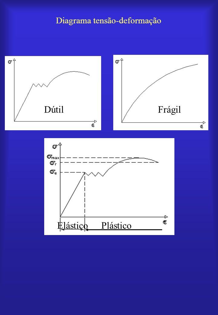 Lei de Hooke Proporcionalidade entre tensão e deformação linear E: módulo de elasticidade linear (ou módulo de Young) Unidades: mesmas de tensão PlásticoElástico 1 E