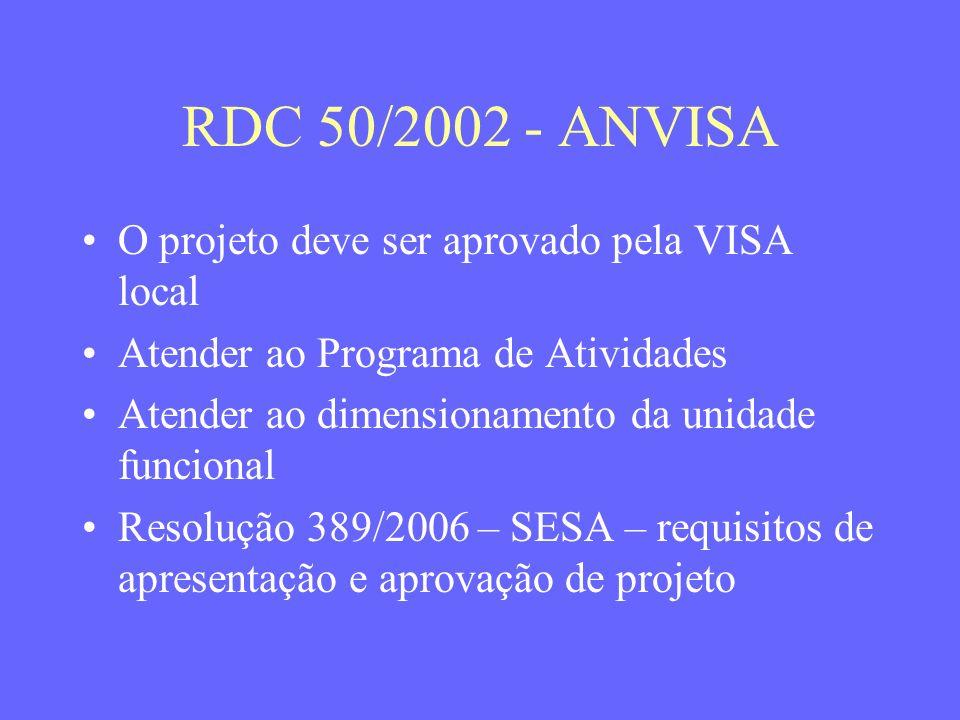 RDC 50/2002 - ANVISA O projeto deve ser aprovado pela VISA local Atender ao Programa de Atividades Atender ao dimensionamento da unidade funcional Res