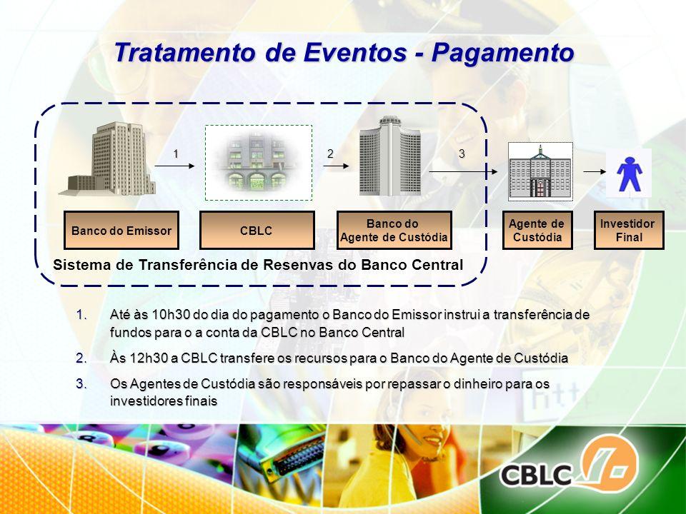 Tratamento de Eventos - Pagamento 1.Até às 10h30 do dia do pagamento o Banco do Emissor instrui a transferência de fundos para o a conta da CBLC no Ba