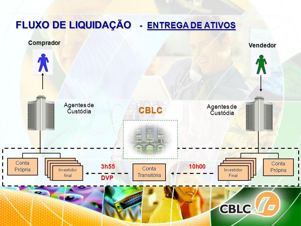 FLUXO DE LIQUIDAÇÃO - ENTREGA DE ATIVOS Comprador CBLC Agentes de Custódia Vendedor Conta Própria Conta do Investidor Conta Própria Conta Transitória