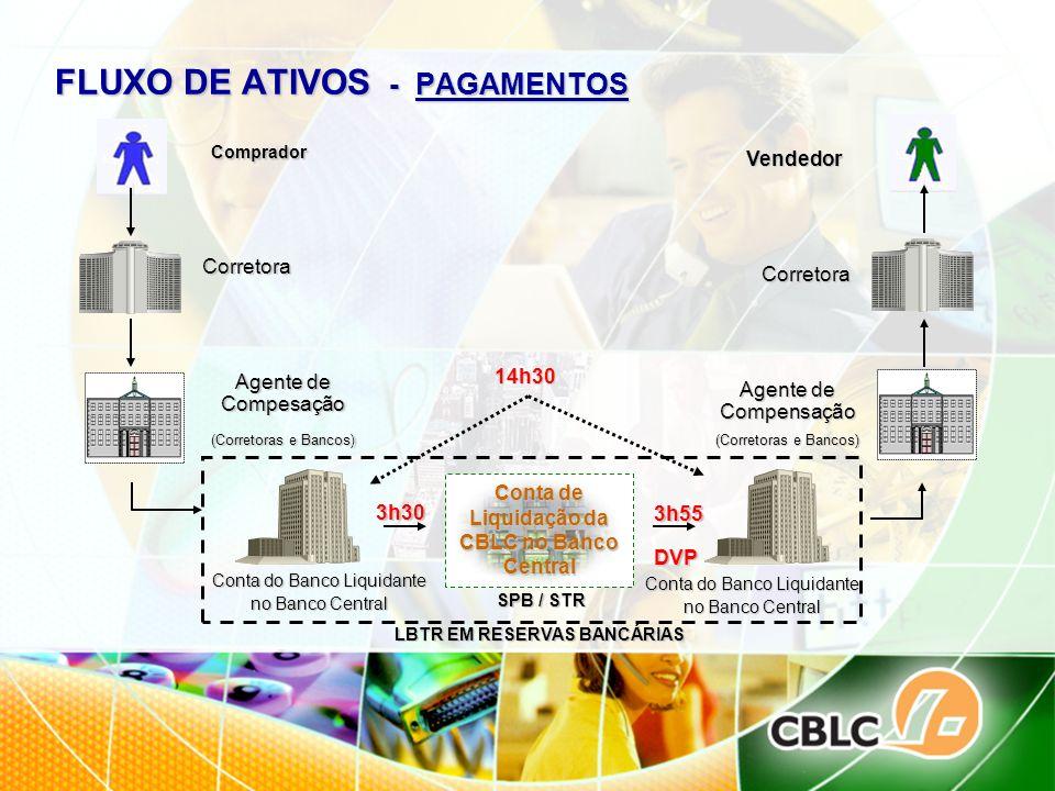 FLUXO DE ATIVOS - PAGAMENTOS Comprador Vendedor Corretora Agente de Compesação (Corretoras e Bancos) Corretora Agente de Compensação (Corretoras e Ban