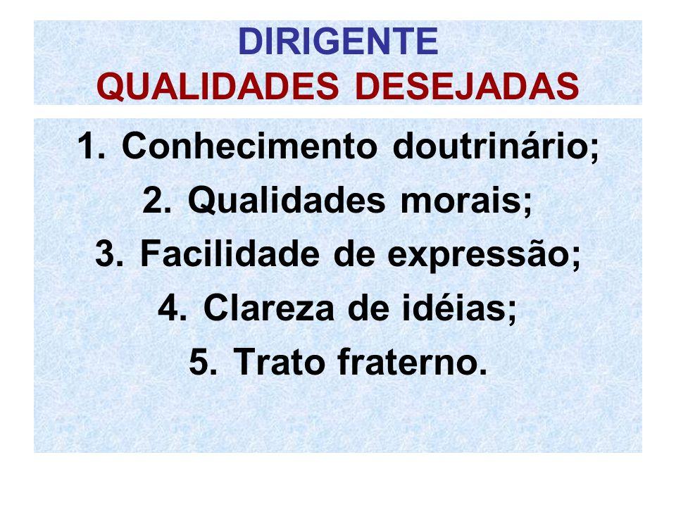 DIRIGENTE QUALIDADES DESEJADAS 1.Conhecimento doutrinário; 2.Qualidades morais; 3.Facilidade de expressão; 4.Clareza de idéias; 5.Trato fraterno.