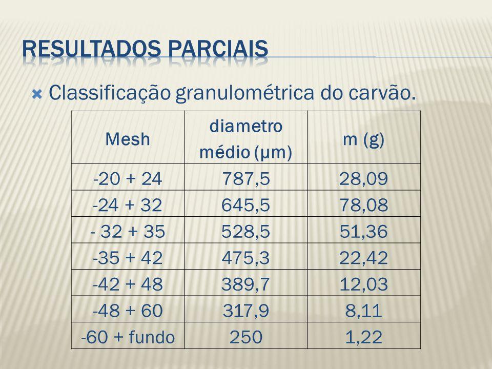 Classificação granulométrica do carvão. Mesh diametro médio (μm) m (g) -20 + 24787,528,09 -24 + 32645,578,08 - 32 + 35528,551,36 -35 + 42475,322,42 -4