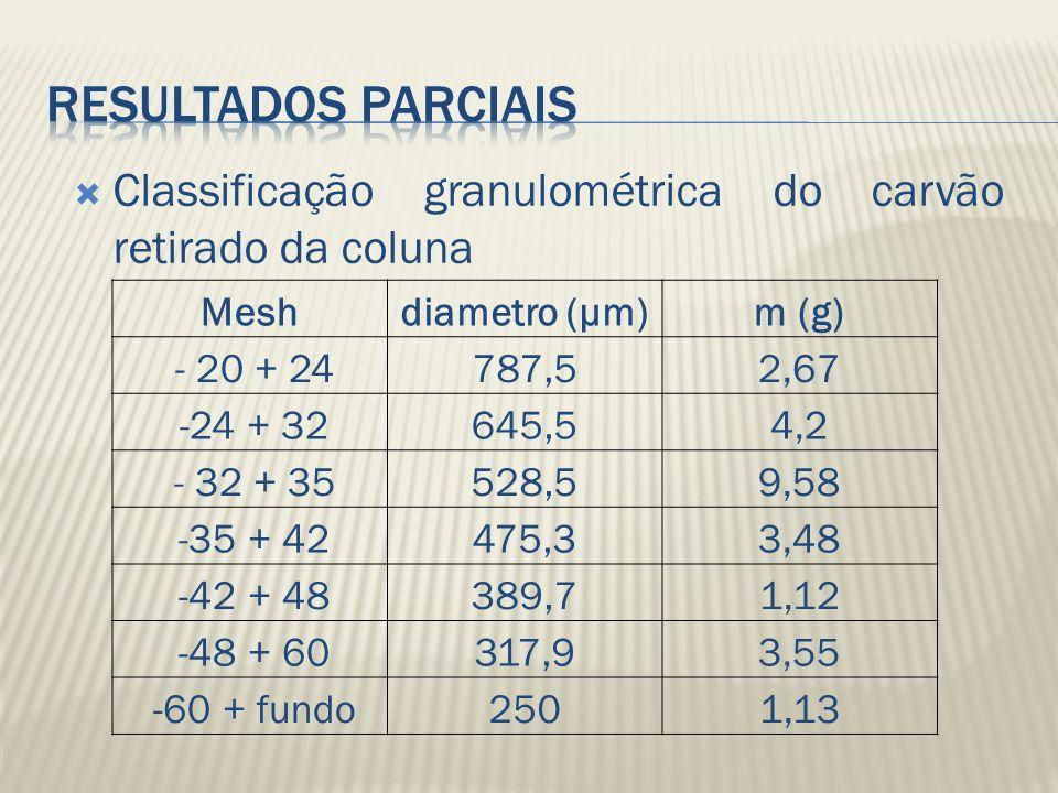 Classificação granulométrica do carvão retirado da coluna Meshdiametro (μm)m (g) - 20 + 24787,52,67 -24 + 32645,54,2 - 32 + 35528,59,58 -35 + 42475,33