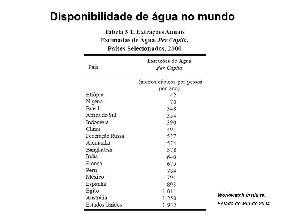 Saneamento Situação atual: É um dos principais usuários de recursos hídricos, cujo principal insumo é a água bruta (21% da demanda de água no País).