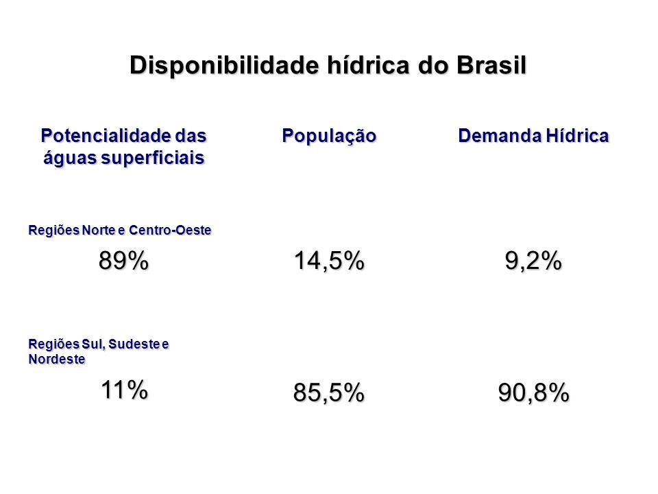 Disponibilidade hídrica do Brasil Potencialidade das águas superficiais População Demanda Hídrica Regiões Norte e Centro-Oeste 89%14,5%9,2% Regiões Su