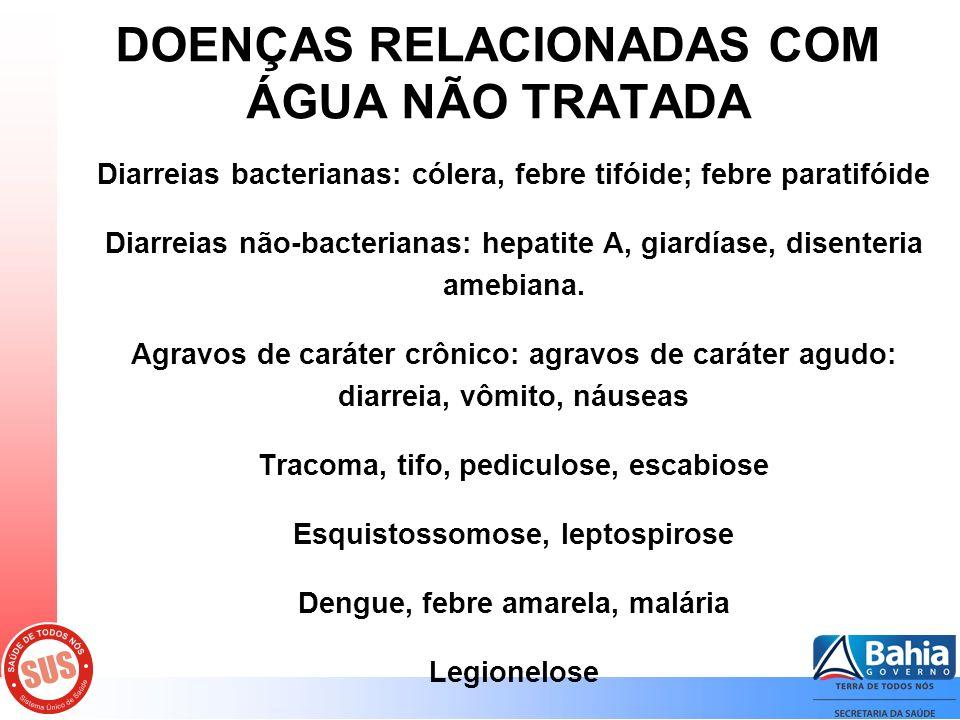 DOENÇAS RELACIONADAS COM ÁGUA NÃO TRATADA Diarreias bacterianas: cólera, febre tifóide; febre paratifóide Diarreias não-bacterianas: hepatite A, giardíase, disenteria amebiana.