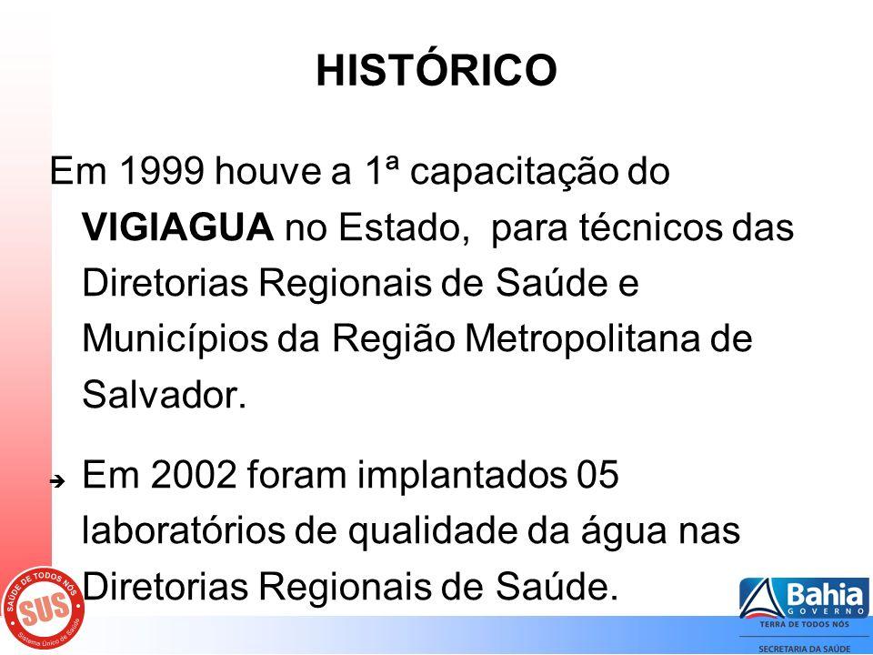 HISTÓRICO Em 1999 houve a 1ª capacitação do VIGIAGUA no Estado, para técnicos das Diretorias Regionais de Saúde e Municípios da Região Metropolitana de Salvador.