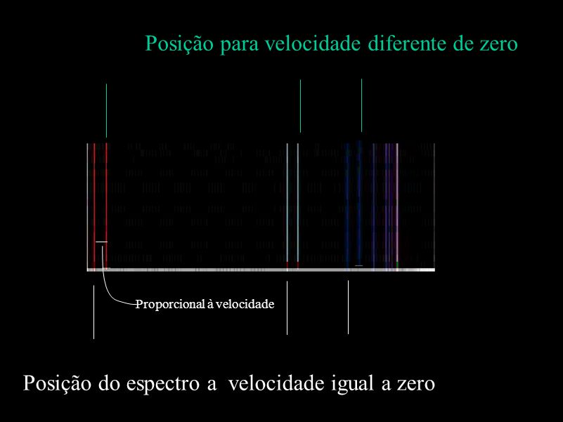 Posição para velocidade diferente de zero Proporcional à velocidade