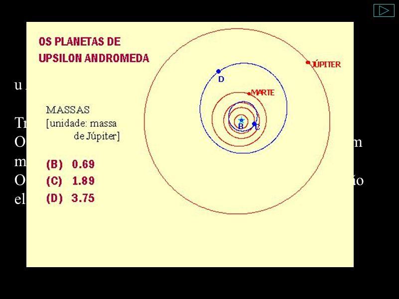 Órbitas u And (úpsilon Andromedae): Três planetas conhecidos. O menor tem uma órbita muito próxima à estrela (bem menor do que a órbita de Mercúrio ao
