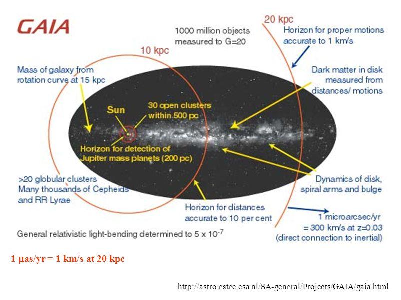 http://astro.estec.esa.nl/SA-general/Projects/GAIA/gaia.html 1 as/yr = 1 km/s at 20 kpc