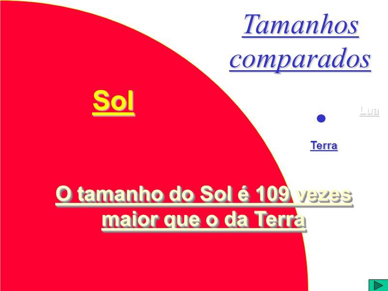 Distâncias e tamanhos comparados Terra D= 1 cm Lua D = 0,4 cm Sol D = 109 cm 30 cm 100 m