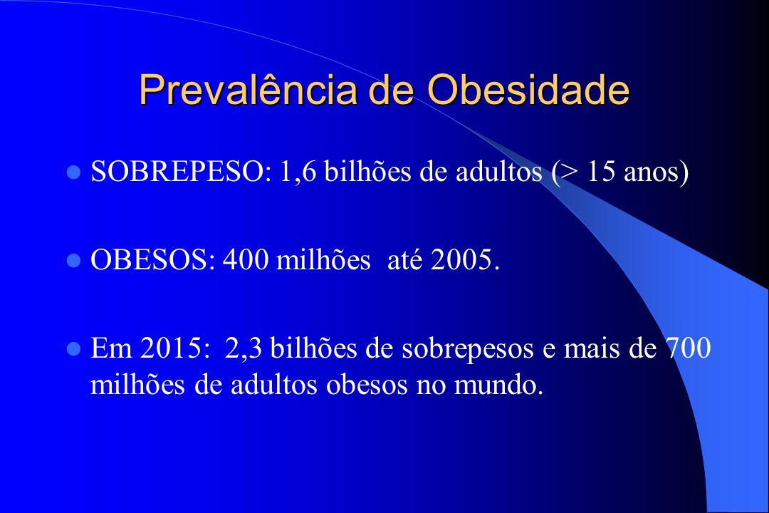 Prevalência de Obesidade SOBREPESO: 1,6 bilhões de adultos (> 15 anos) OBESOS: 400 milhões até 2005. Em 2015: 2,3 bilhões de sobrepesos e mais de 700
