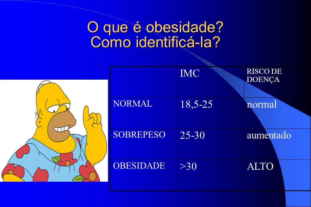 O que é obesidade? Como identificá-la? IMC RISCO DE DOENÇA NORMAL 18,5-25normal SOBREPESO 25-30 aumentado OBESIDADE >30ALTO