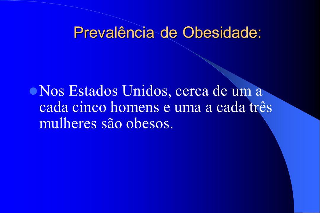 Prevalência de Obesidade: Nos Estados Unidos, cerca de um a cada cinco homens e uma a cada três mulheres são obesos.