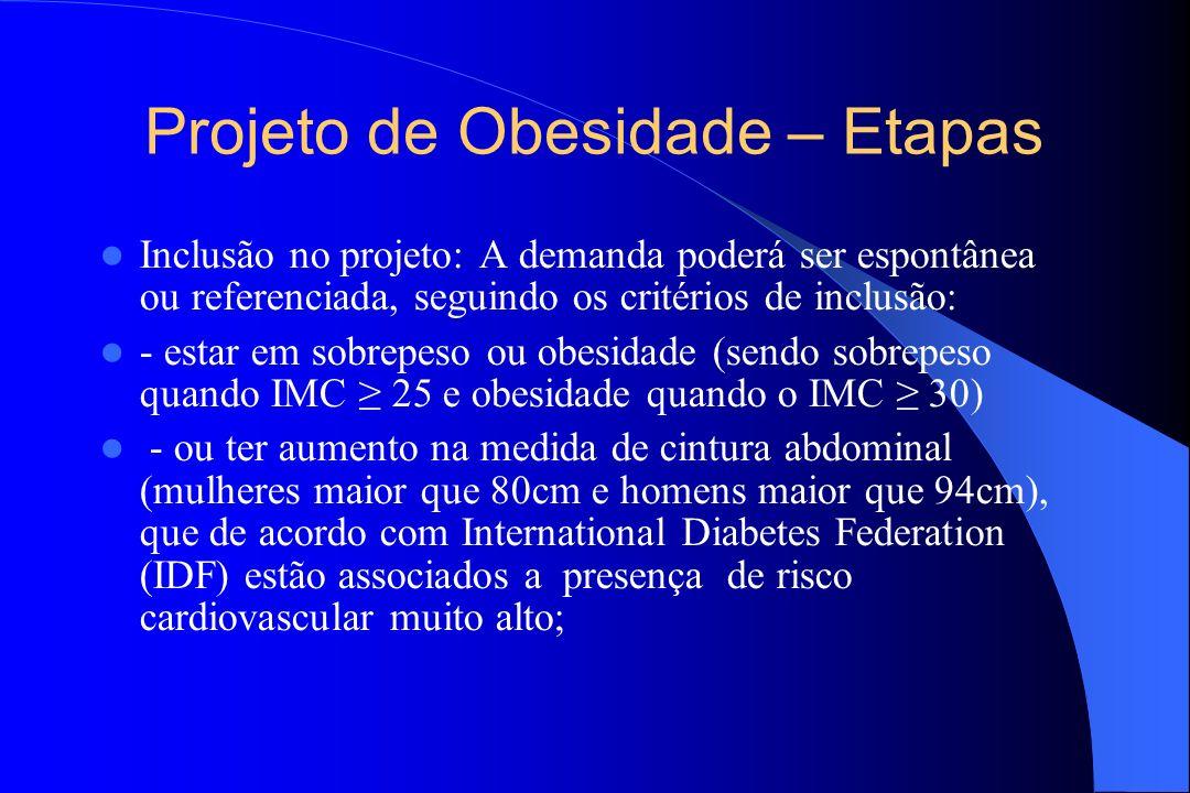 Projeto de Obesidade – Etapas Inclusão no projeto: A demanda poderá ser espontânea ou referenciada, seguindo os critérios de inclusão: - estar em sobr