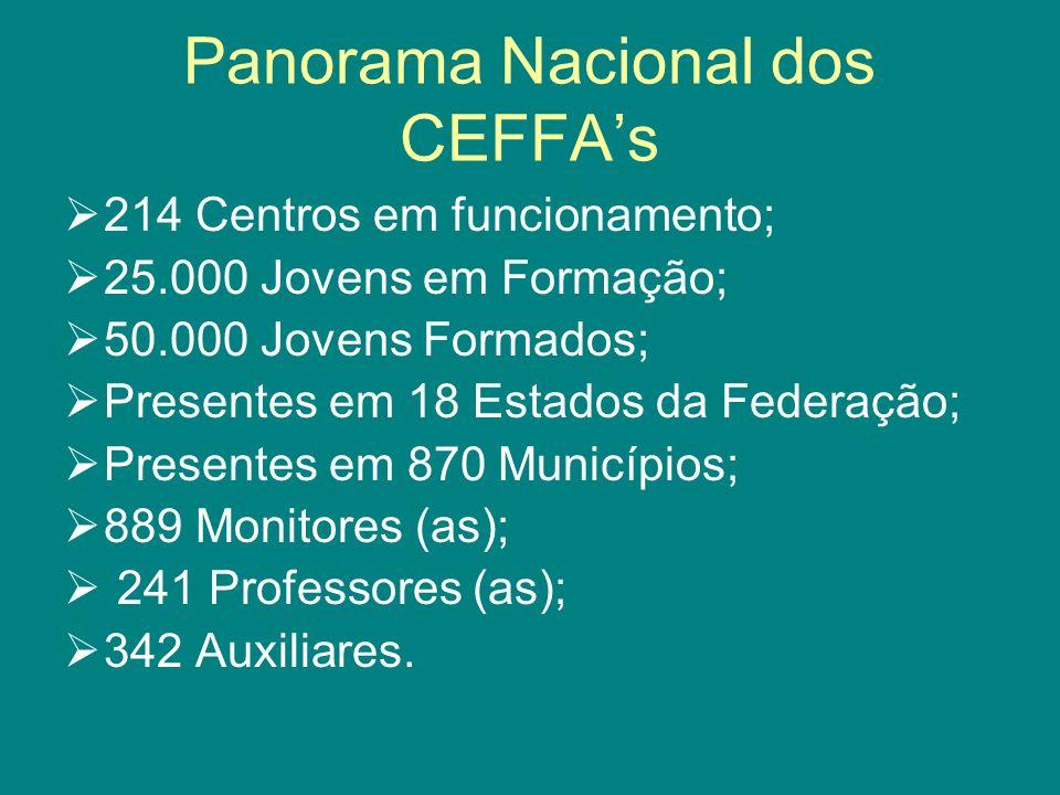 Panorama Nacional dos CEFFAs 214 Centros em funcionamento; 25.000 Jovens em Formação; 50.000 Jovens Formados; Presentes em 18 Estados da Federação; Pr