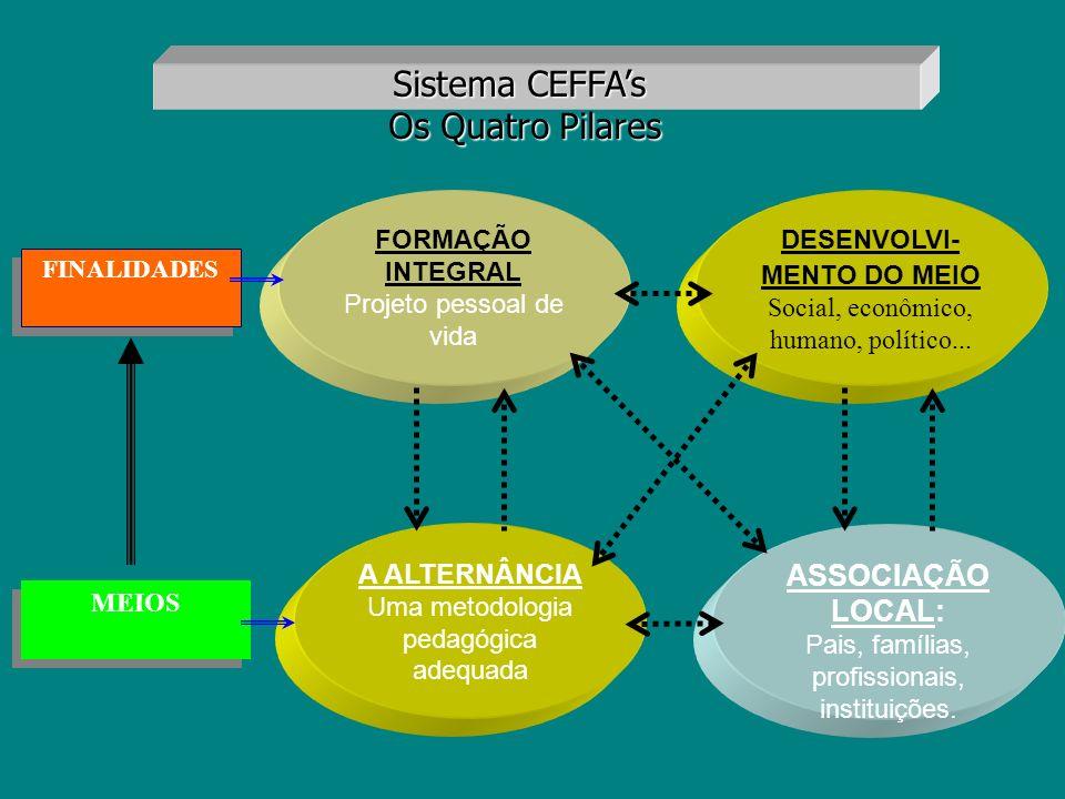 Projetos a serem implantados - Unidades Demonstrativas 2005 a)PRONAF TERRITORIAL BOVINOCULTURA DE LEITE; SUINOCULTURA (criação siscal); AVICULTURA – semi-caipira corte/postura; b)IDATERRA/SDA PISCICULTURA 1,0ha lamina dágua VIVEIRO DE MUDAS; c)EMBRAPA PÓLOS AGROECOLÓGICOS; (orientações sobre sistema de produção orgânica e naturais)