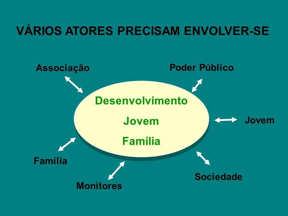 VÁRIOS ATORES PRECISAM ENVOLVER-SE Desenvolvimento Jovem Família Poder Público Sociedade Monitores Família Associação Jovem