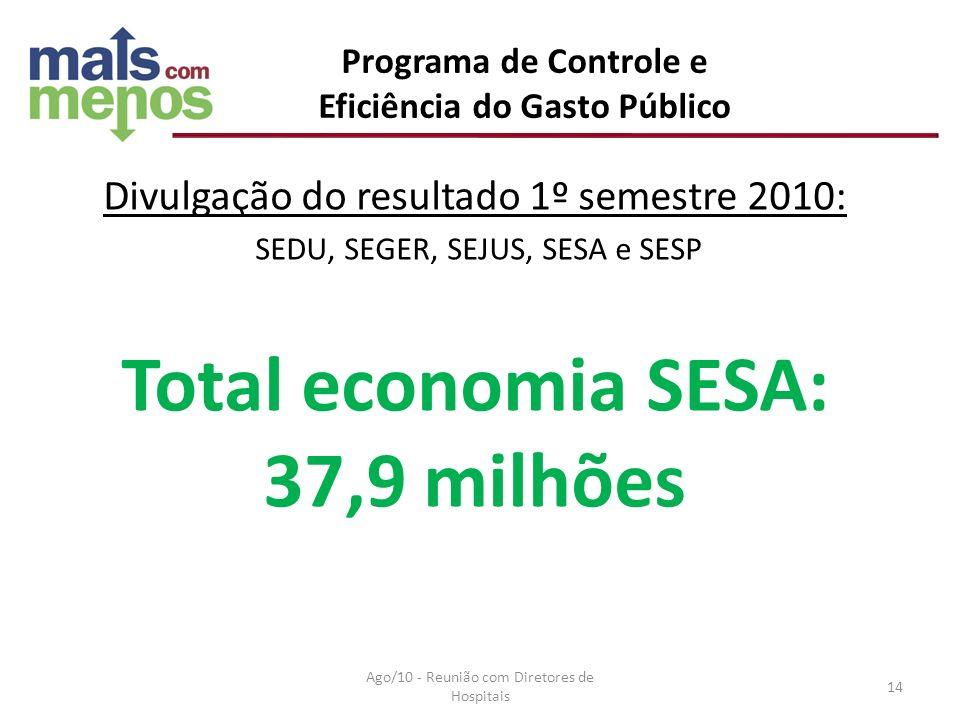 Divulgação do resultado 1º semestre 2010: SEDU, SEGER, SEJUS, SESA e SESP Total economia SESA: 37,9 milhões Programa de Controle e Eficiência do Gasto