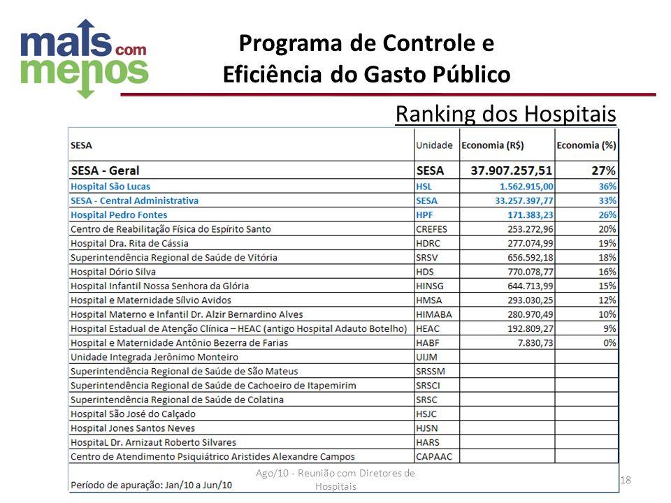 Programa de Controle e Eficiência do Gasto Público Ranking dos Hospitais Ago/10 - Reunião com Diretores de Hospitais 18