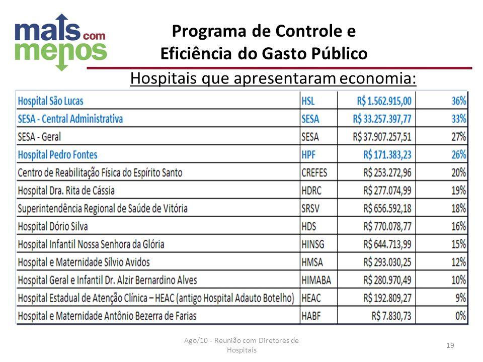 Programa de Controle e Eficiência do Gasto Público Hospitais que apresentaram economia: Ago/10 - Reunião com Diretores de Hospitais 19