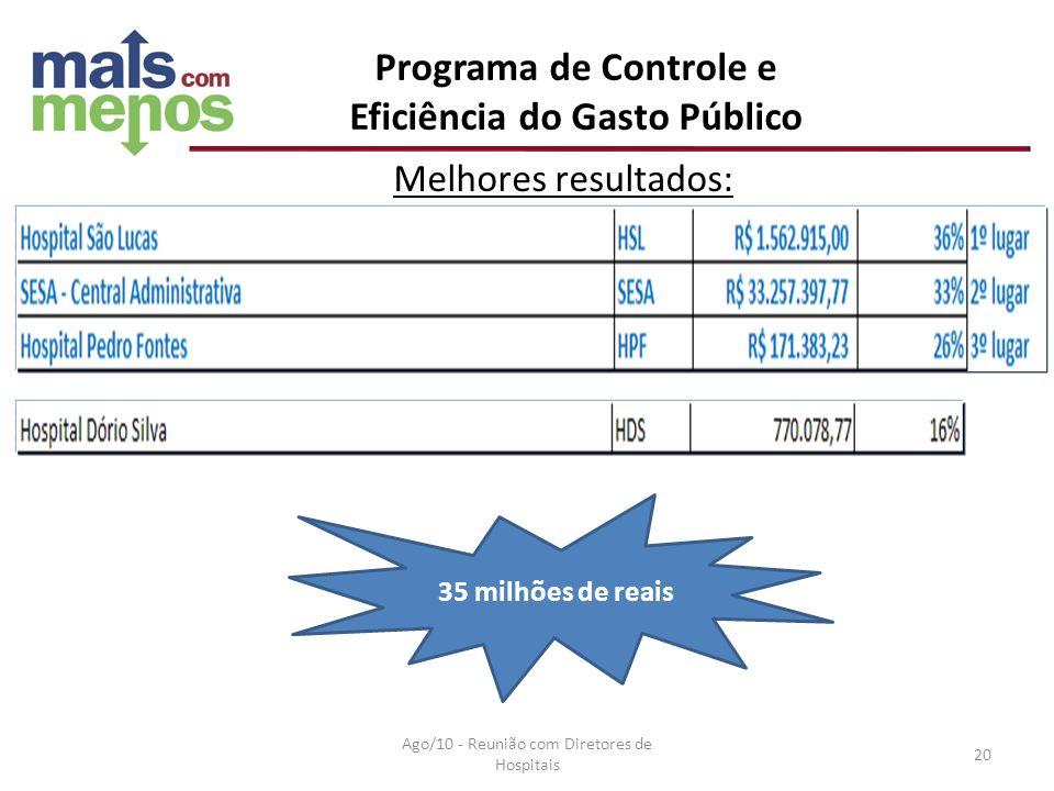Programa de Controle e Eficiência do Gasto Público 35 milhões de reais Melhores resultados: Ago/10 - Reunião com Diretores de Hospitais 20
