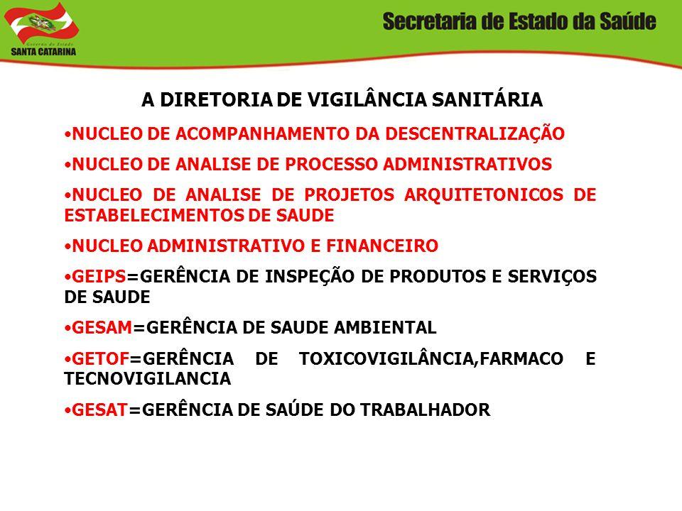 O SISTEMA NACIONAL DE VIGILÂNCIA SANITÁRIA O SNVS É COMPOSTO PELA ANVISA(MS),VIGILÂNCIAS SANITÁRIA ESTADUAIS E MUNICIPAIS. ANVISA LEI Nº9782/1999 AGÊN