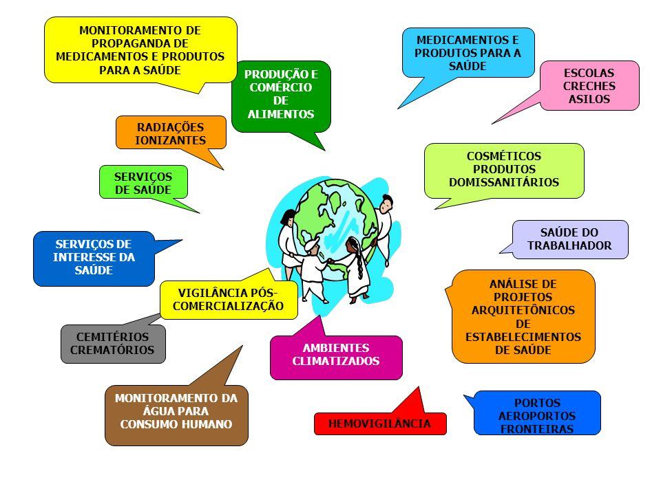 MEDICAMENTOS E PRODUTOS PARA A SAÚDE COSMÉTICOS PRODUTOS DOMISSANITÁRIOS PRODUÇÃO E COMÉRCIO DE ALIMENTOS ANÁLISE DE PROJETOS ARQUITETÔNICOS DE ESTABELECIMENTOS DE SAÚDE AMBIENTES CLIMATIZADOS CEMITÉRIOS CREMATÓRIOS RADIAÇÕES IONIZANTES SERVIÇOS DE SAÚDE SERVIÇOS DE INTERESSE DA SAÚDE MONITORAMENTO DA ÁGUA PARA CONSUMO HUMANO PORTOS AEROPORTOS FRONTEIRAS ESCOLAS CRECHES ASILOS MONITORAMENTO DE PROPAGANDA DE MEDICAMENTOS E PRODUTOS PARA A SAÚDE SAÚDE DO TRABALHADOR HEMOVIGILÂNCIA VIGILÂNCIA PÓS- COMERCIALIZAÇÃO