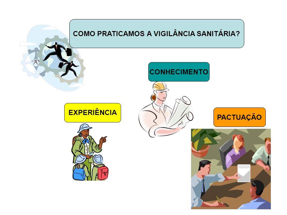 EXPERIÊNCIA CONHECIMENTO COMO PRATICAMOS A VIGILÂNCIA SANITÁRIA? PACTUAÇÃO