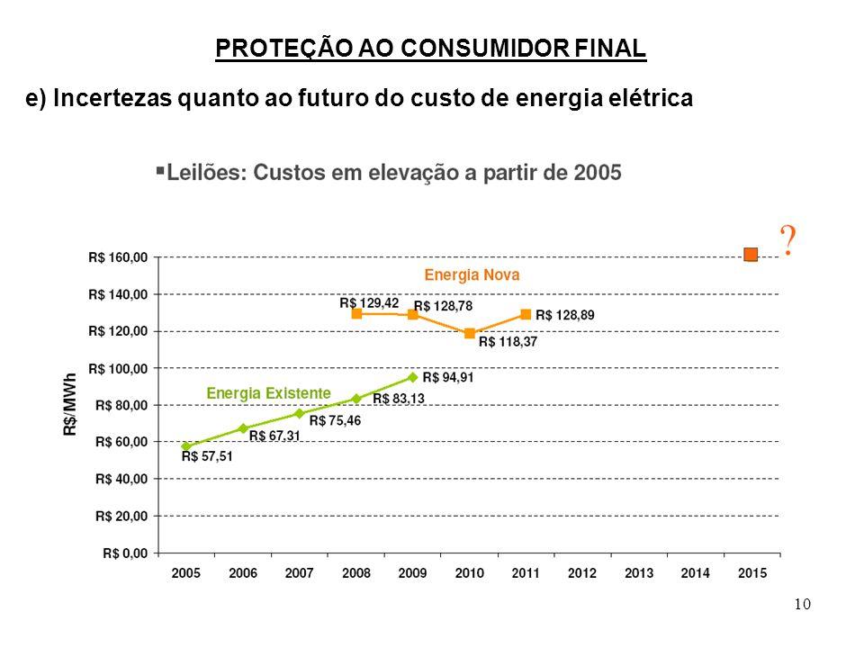 10 PROTEÇÃO AO CONSUMIDOR FINAL e) Incertezas quanto ao futuro do custo de energia elétrica