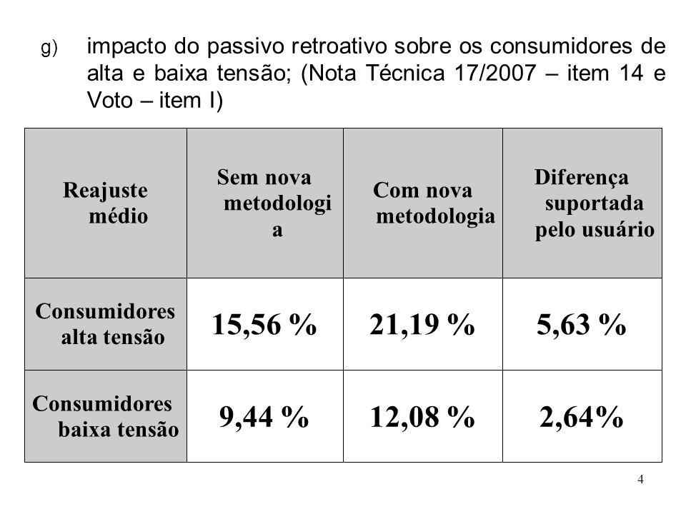 4 g) impacto do passivo retroativo sobre os consumidores de alta e baixa tensão; (Nota Técnica 17/2007 – item 14 e Voto – item I) 2,64%12,08 %9,44 % Consumidores baixa tensão 5,63 %21,19 %15,56 % Consumidores alta tensão Diferença suportada pelo usuário Com nova metodologia Sem nova metodologi a Reajuste médio
