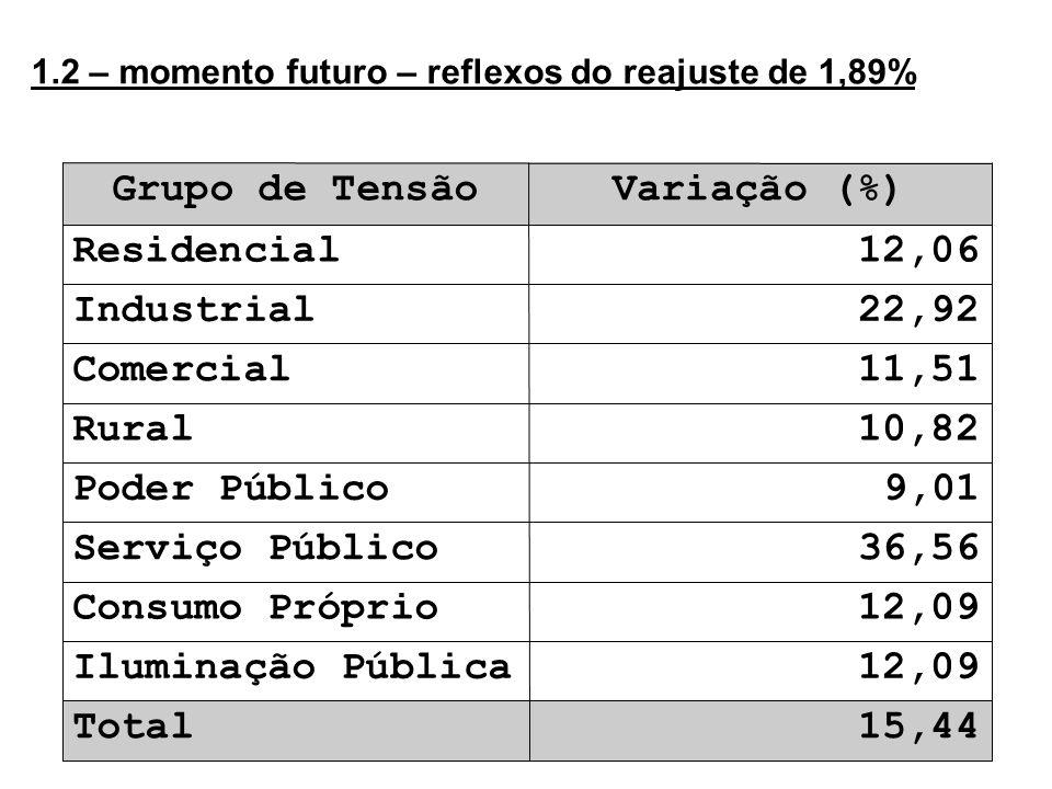 6 1.2 – momento futuro – reflexos do reajuste de 1,89% 15,44Total 12,09Iluminação Pública 12,09Consumo Próprio 36,56Serviço Público 9,01Poder Público 10,82Rural 11,51Comercial 22,92Industrial 12,06Residencial Variação (%)Grupo de Tensão